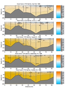 Salinity data from transects of Hood Canal, from: Warner, M.J., Kawase, Mitsuhiro, and Newton, J.A., 2001, Recent studies of the overturning circulation in Hood Canal, in Proceedings of Puget Sound Research, February 12-14, 2001, Bellevue, Wash., Puget Sound Action Team, Olympia, WA, 9 p.